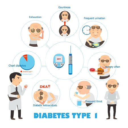 Early Symptoms of untreated diabetes
